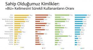 """""""Türkiye'de Kutuplaşmanın Boyutları"""" araştırmasına göre Gezi protestoları, toplum kimliğindeki kırılmaları etkileyen bir faktör: AKP seçmeninin yüzde 6,6'sı Gezi protestolarını dektekleyenlerden """"biz"""" diye bahsederken, CHP seçmeninde bu oran yüzde 36,3."""