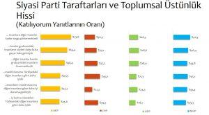 """Türkiye'de Kutuplaşmanın Boyutları"""" araştırmasına göre AKP seçmeninin yüzde 64,4'ü """"benim grubumdaki insanların sözü daha fazla geçer hale geldi"""" diye düşünürken, CHP seçmenlerinde bu oran yüzde 35,1, HDP'de 26.5 ve MHP'de 52,9."""